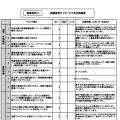 令和元(2019)年度自己評価